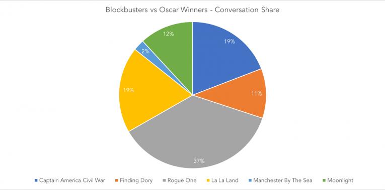 Oscars 17 Conv Share