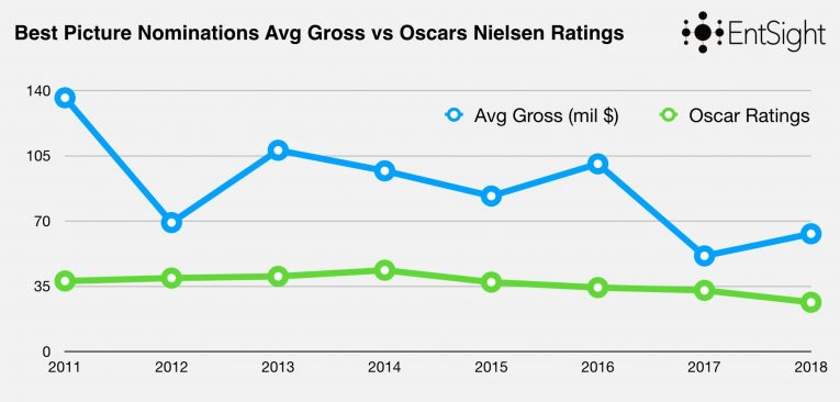 Oscars Decline Ratings