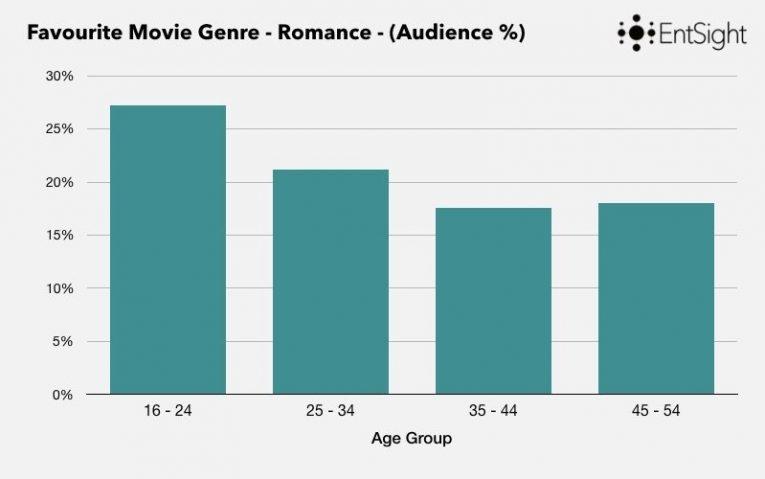 Rom Com Blog Post Keynote Graphs Copy 003