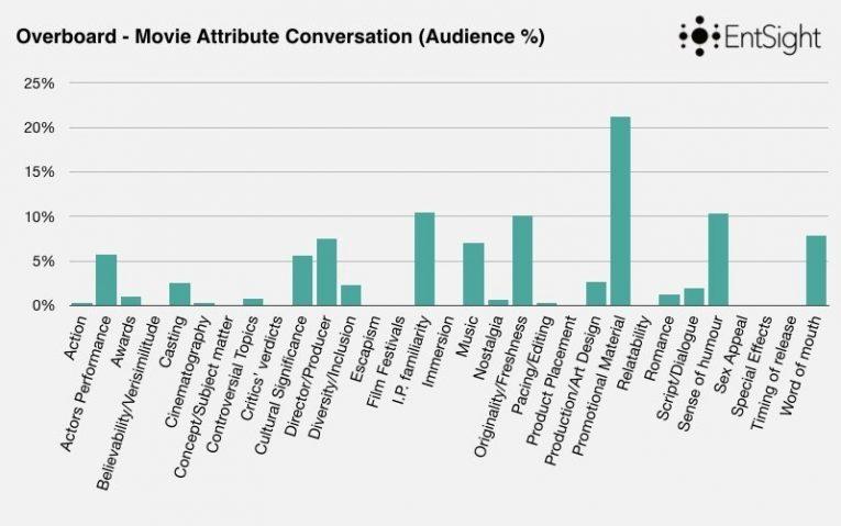 Rom Com Blog Post Keynote Graphs Copy 005