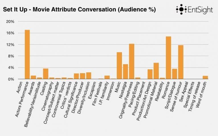 Rom Com Blog Post Keynote Graphs Copy 007
