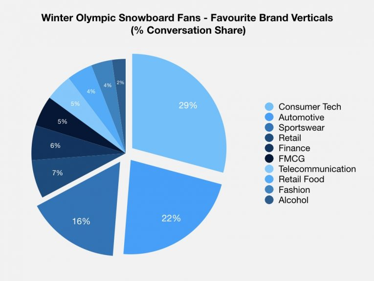 Winter Olympics Graphs Keynote 001