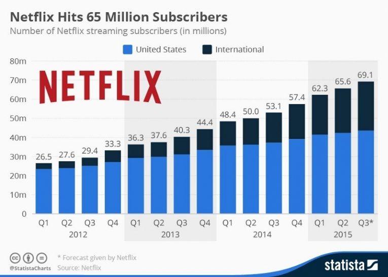 Netflix Sub