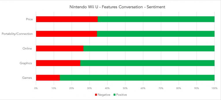 Nin Sent Wii U