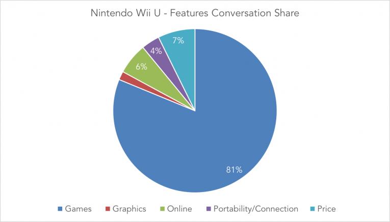 Nint Wii U