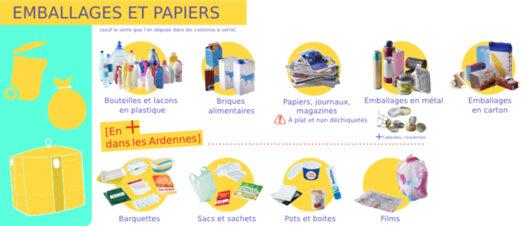 Déchet Tri emballage et papiers