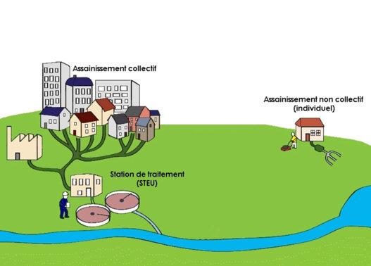 assainissement collectif et non collectif