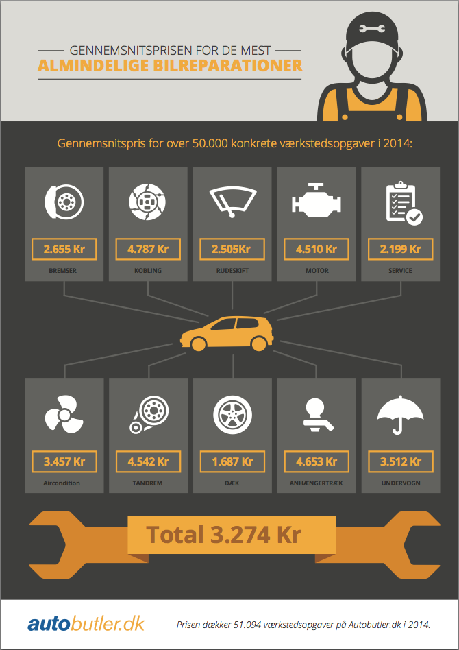 Autobutlers prisberegning