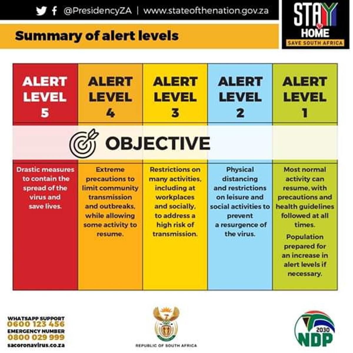 Levels of lockdown restrictions   SAFA.net