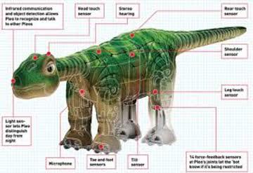 Pleo der Roboter Dinosaurier NP war über Fr. 1000.00