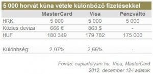 5 000 horvát kúna vétele különböző fizetésekkel
