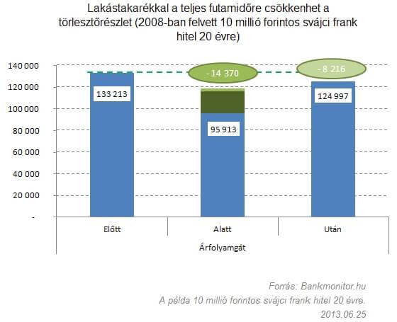 Lakástakarékkal a teljes futamidőre csökkenhet a törlesztőrészlet (2008-ban felvett 10 millió forintos svájci frank hitel 20 évre)