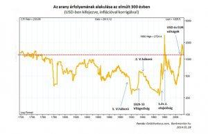Az arany árfolyamának alakítása