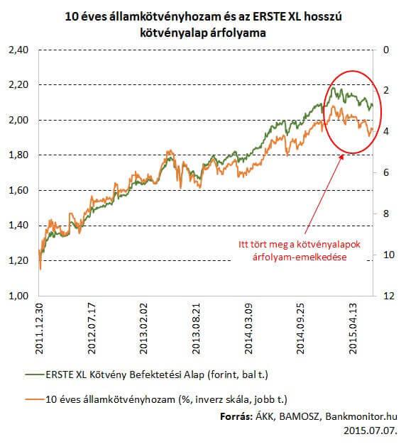 10 éves államkötvényhozam és az ERSTE XL hosszú kötvényalap árfolyama