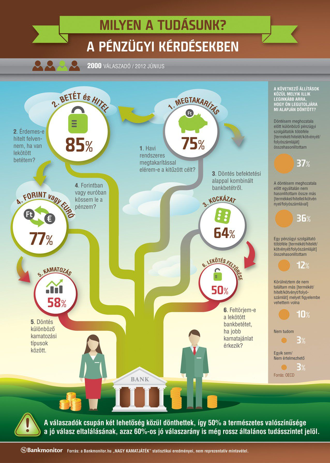 Egy gyönyörű infografika a pénzügyi tudásunkról