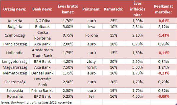 Körkép: legjobb betéti kamatok Európában