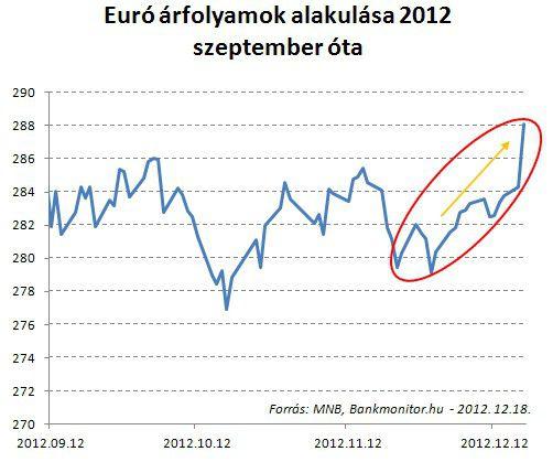 eur_huf_arfolyam_12.2012