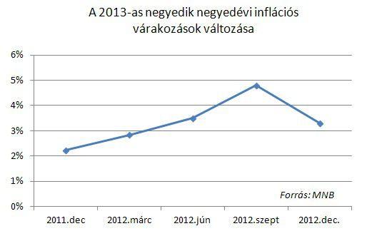 infl.var.valt_12.2012