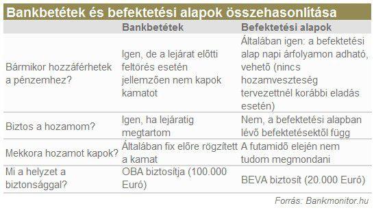 bankbetétek és befektetési alapok összehasonlítása