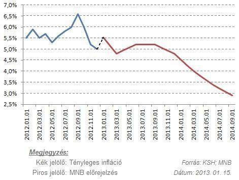 infalcios_grafikon_2013.01.15