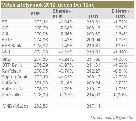 vételi árfolyamok 2012. december 12-re