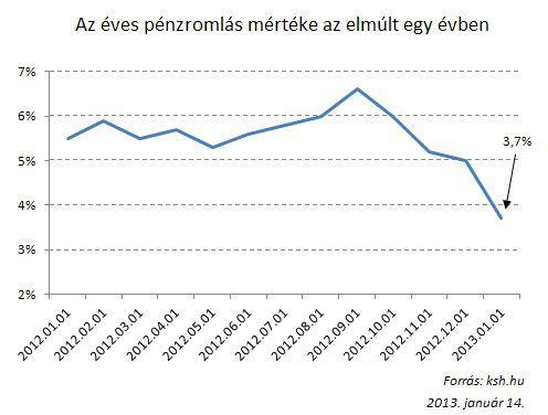 infláció_2013.02.14