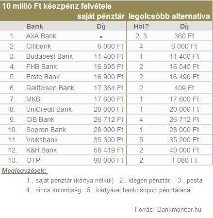 10 millió Ft készpénz felvétele