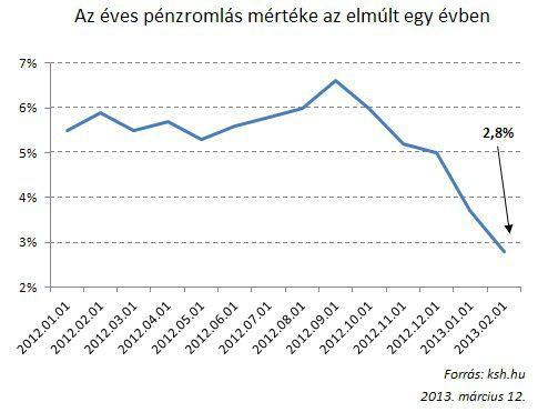 infláció_2013.03.12