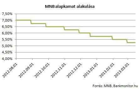 MNB alapkamat alakulása
