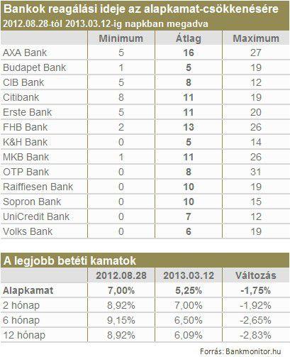 bankok reagálási ideje az alapkamat-csökkenésére
