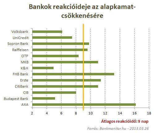 bankok reakcióideje az alapkamat-csökkenésére