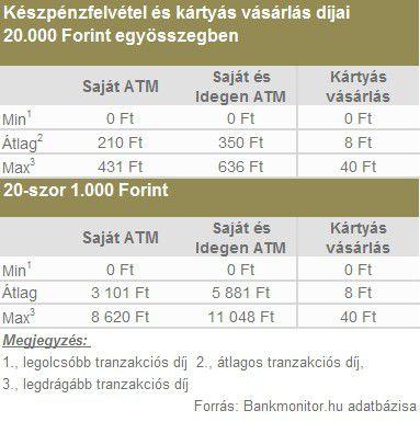 Ingyenes társkereső oldalak hitelkártya fizetés nélkül