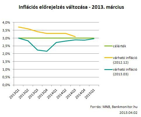 inflációs előrejelzés változása