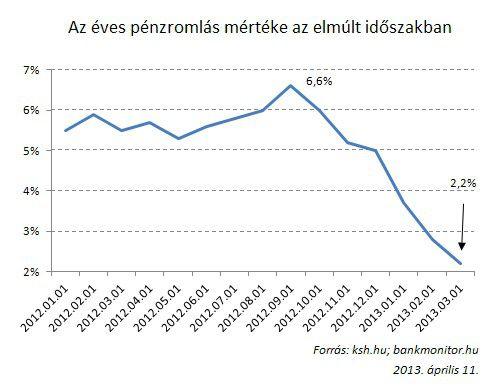 éves pénzromlás mértéke az elmúlt időszakban