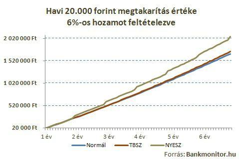 Havi 20.000 forint megtakarítás értéke 6%-os hozamot feltételezve