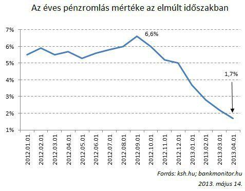 inflaciósjelentés_2013.05.14