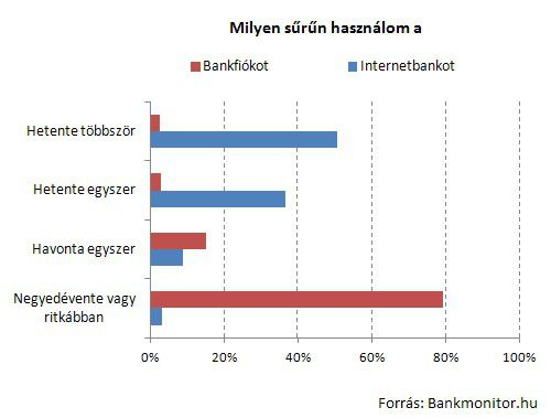 Milyen sűrűn használjuk a bankfiókot, internetbankot