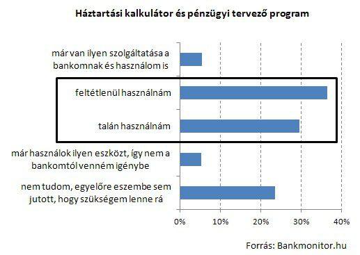 Háztartási kalkulátor és pénzügyi tervező program