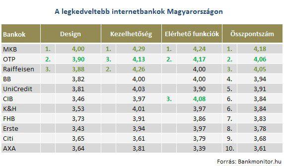 A legkedveltebb internetbankok Magyarországon