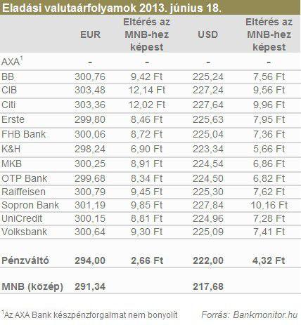 valutaarfolyam