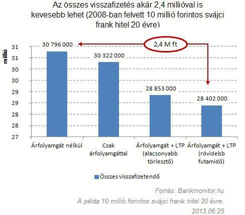 Az összes visszafizetés akár 2,4 millióval is kevesebb lehet (2008-ban felvett 10 millió forintos svájci frank hitel 20 évre)