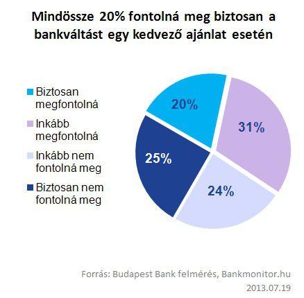 bankvaltas_kedvezo_2013.07.19