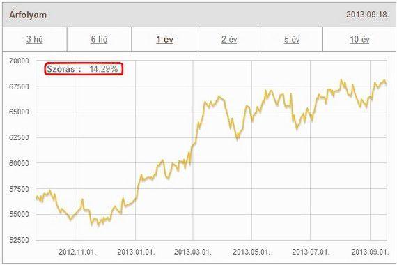Egy átlagos kockázattal rendelkező kötvény alap árfolyamgrafikonja:
