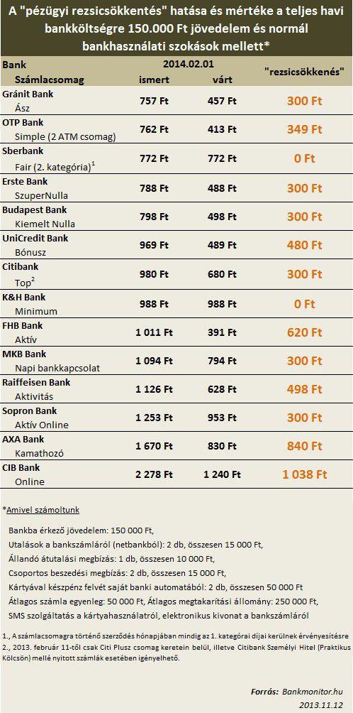 Pénzügyi rezsicsökkentés hatása