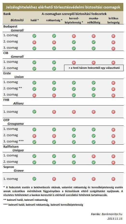 biztosítási csomagok jelzáloghitelhez