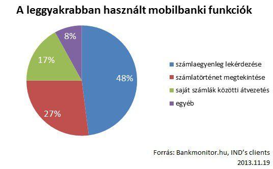 mobilbankfunkciok20131119