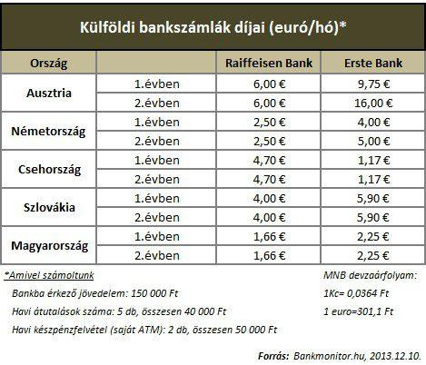 külföldi_bankszámlák_táblázat20131213
