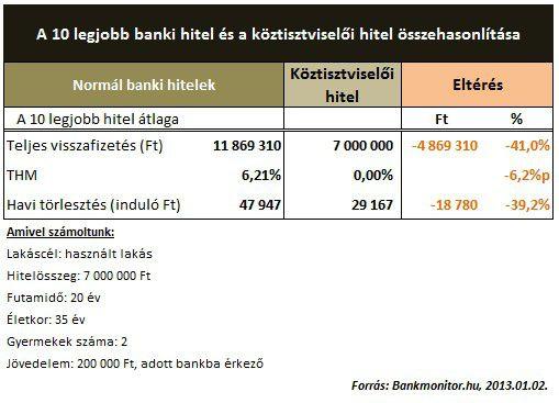 koztisztv hitel 2014.01.02