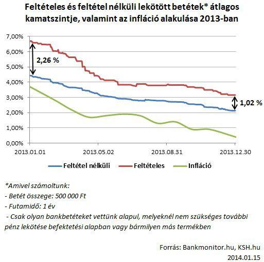 kamatszint_inflacio_2013