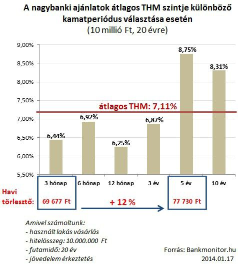 nagybanki ajánlatok átlagos THM szintje